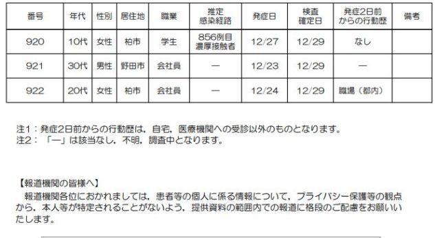 者 野田 感染 数 ウイルス コロナ 市